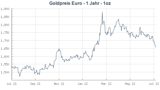 Goldpreis In Euro Und Dollar Für österreich